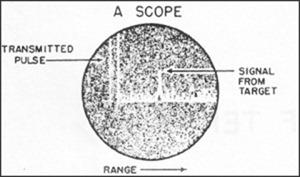 Radar A scope imagens de ovnis